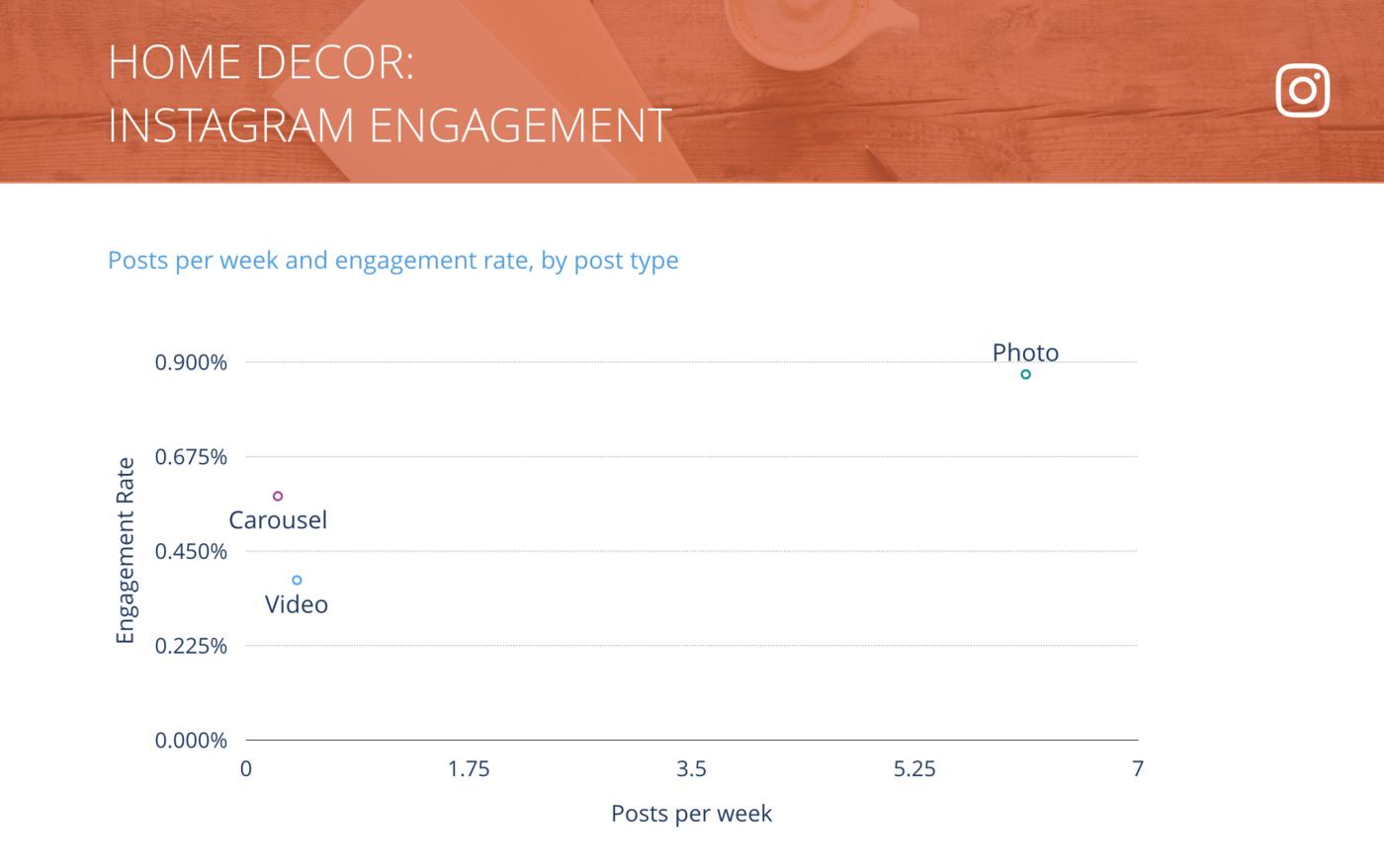 slide for Instagram Posts per Week vs. Engagement Rate per Post, Home Decor