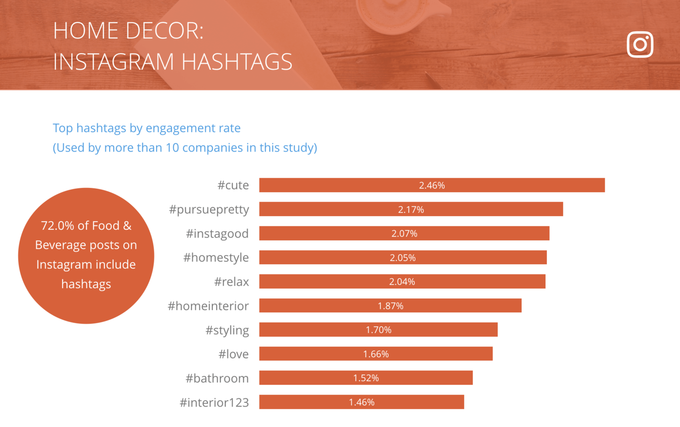 slide for Instagram Top Hashtags by Engagement Rate per Post, Home Decor