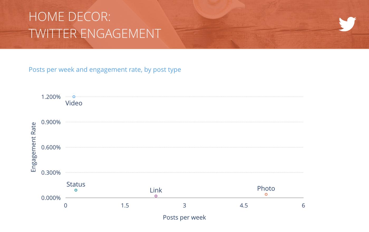 slide for Tweets per Week vs. Engagement Rate per Tweet, Home Decor