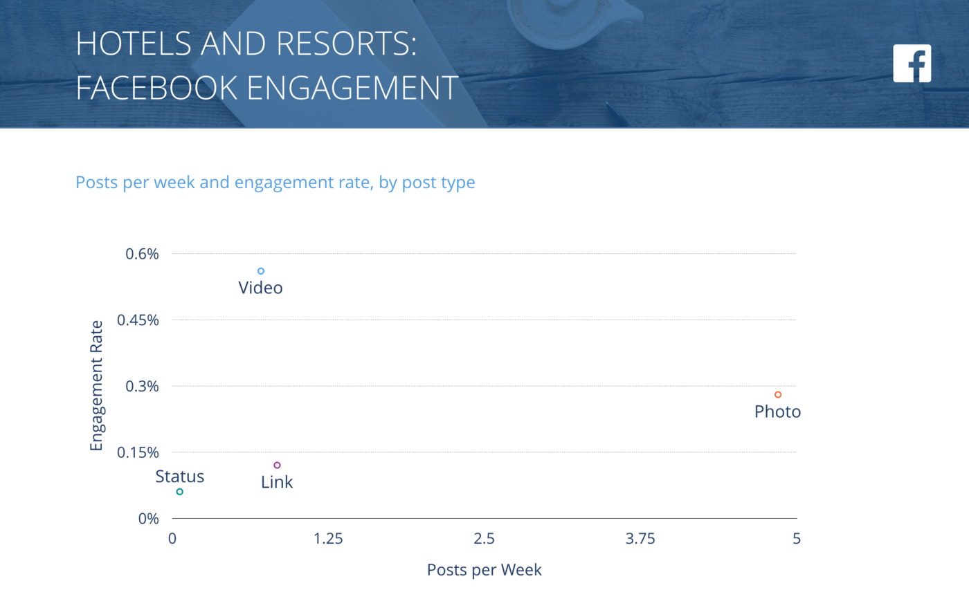 slide for Facebook Posts per Week vs. Engagement Rate per Post, Hotels & Resorts