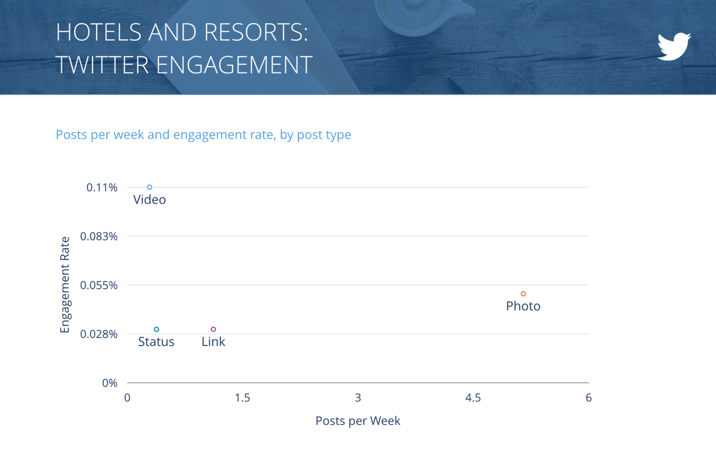 slide for Tweets per Week vs. Engagement Rate per Tweet, Hotels & Resorts