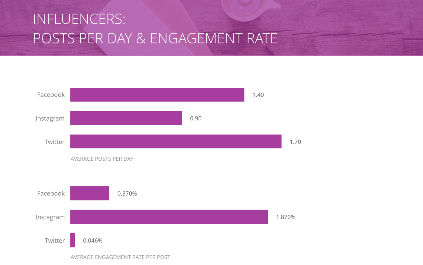 slide for Posts per Day and Engagement Rate per Post, Influencers