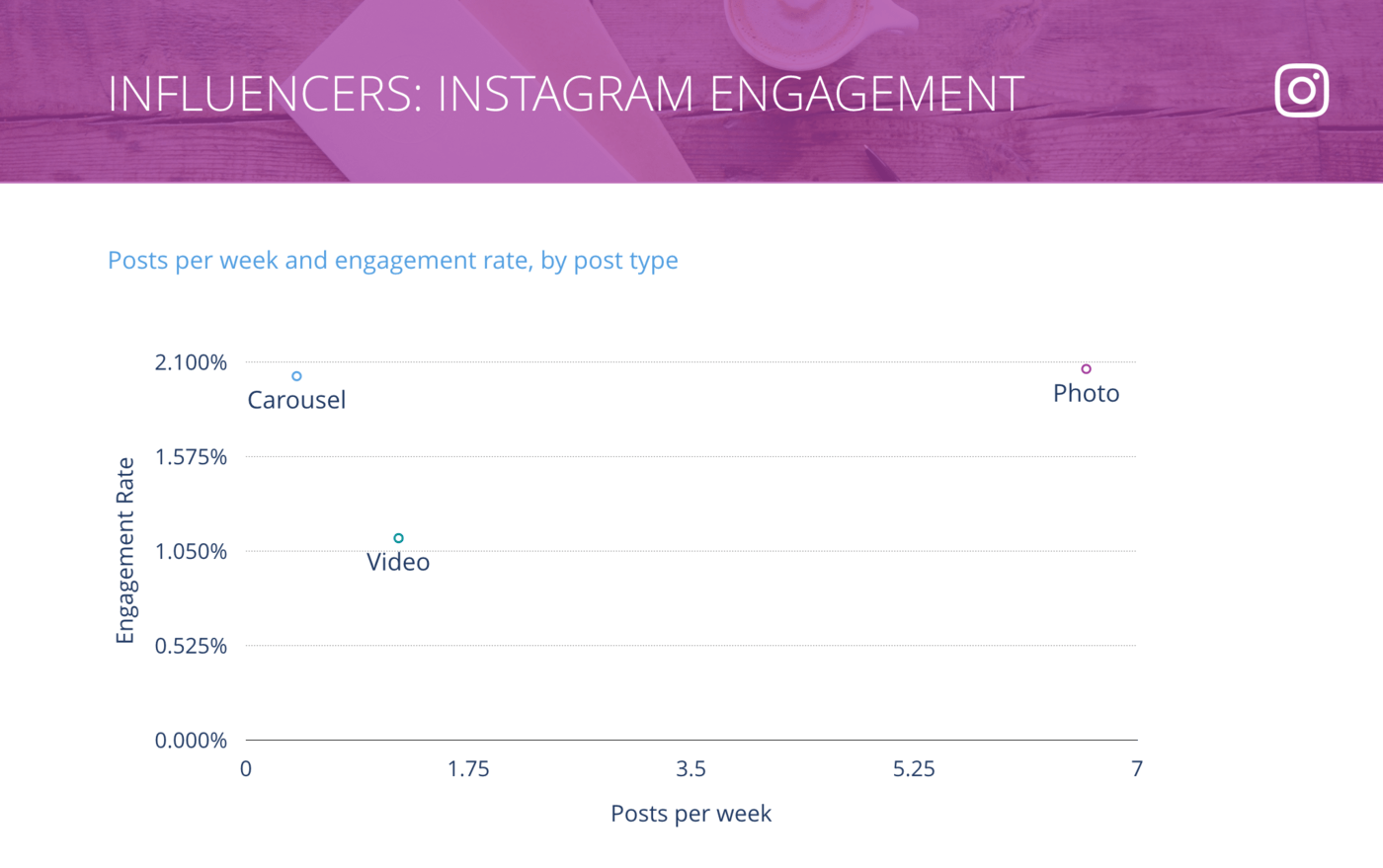 slide for Instagram Posts per Week vs. Engagement Rate per Post, Influencers