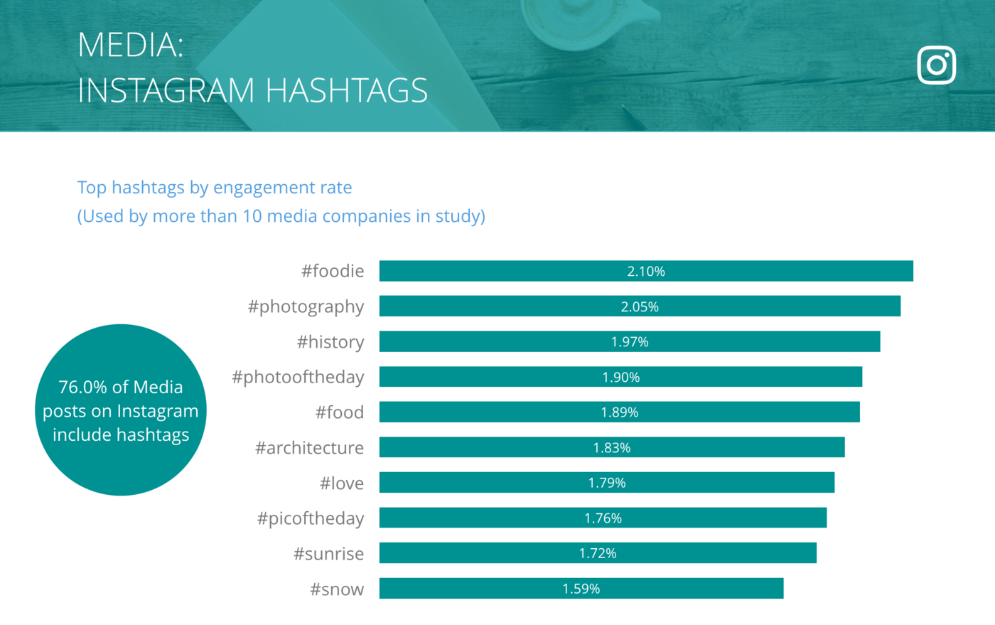 slide for Instagram Top Hashtags by Engagement Rate per Post, Media Companies
