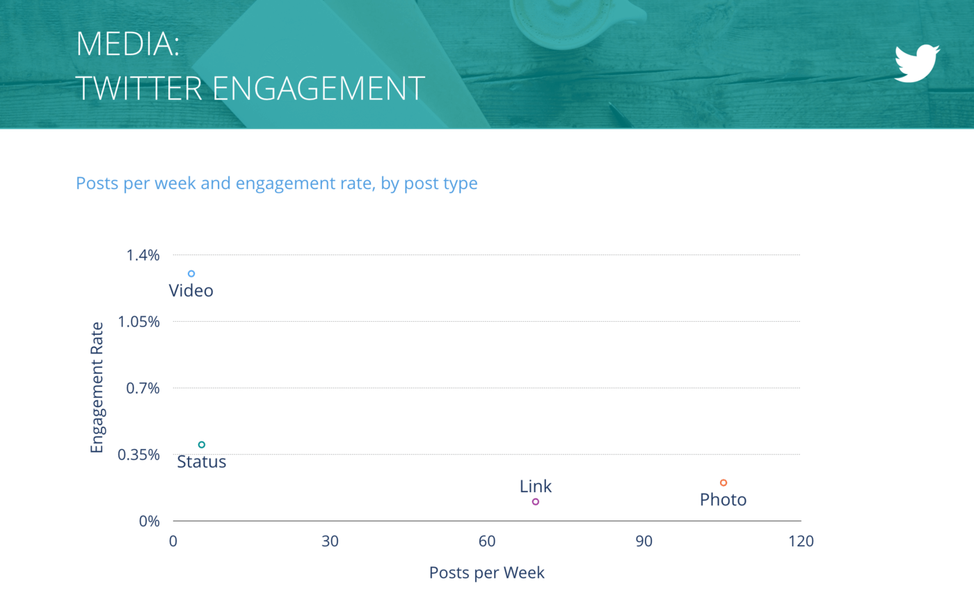 slide for Tweets per Week vs. Engagement Rate per Tweet, Media Companies
