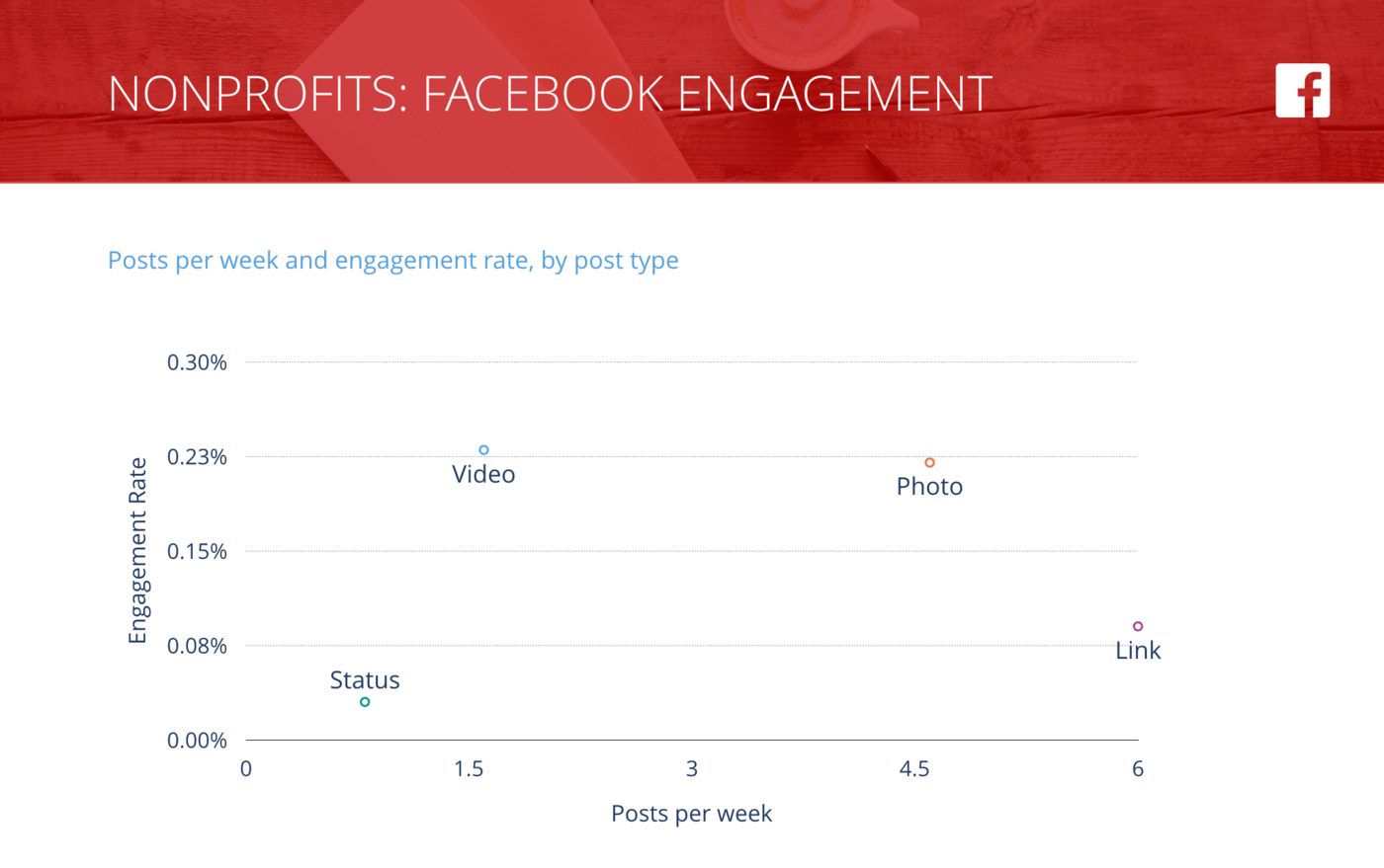 slide of Facebook Posts per Week vs. Engagement Rate per Post, Nonprofit Organizations