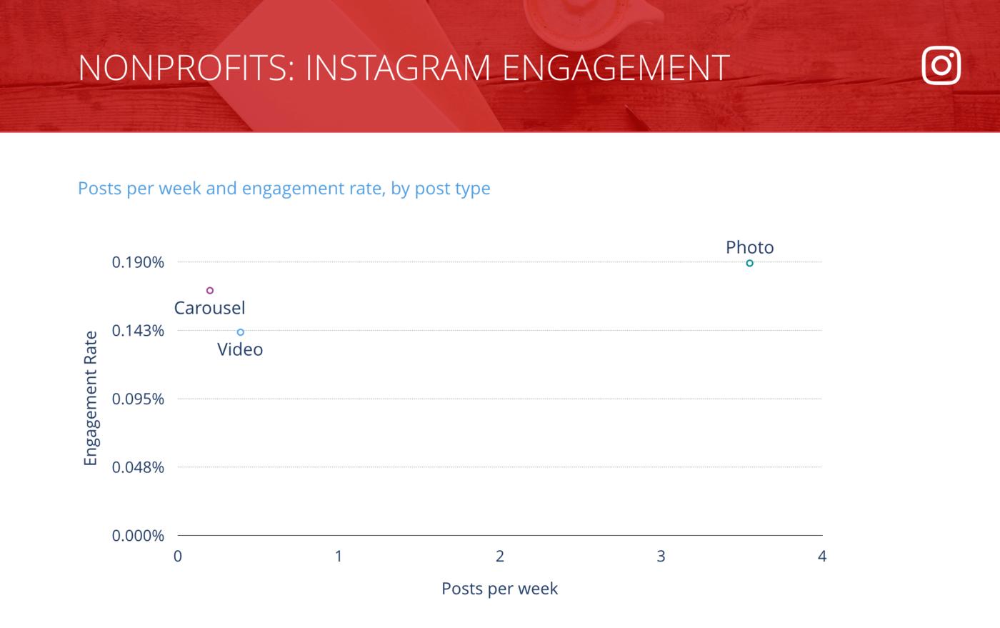 slide of Instagram Posts per Week vs. Engagement Rate per Post, Nonprofit Organizations