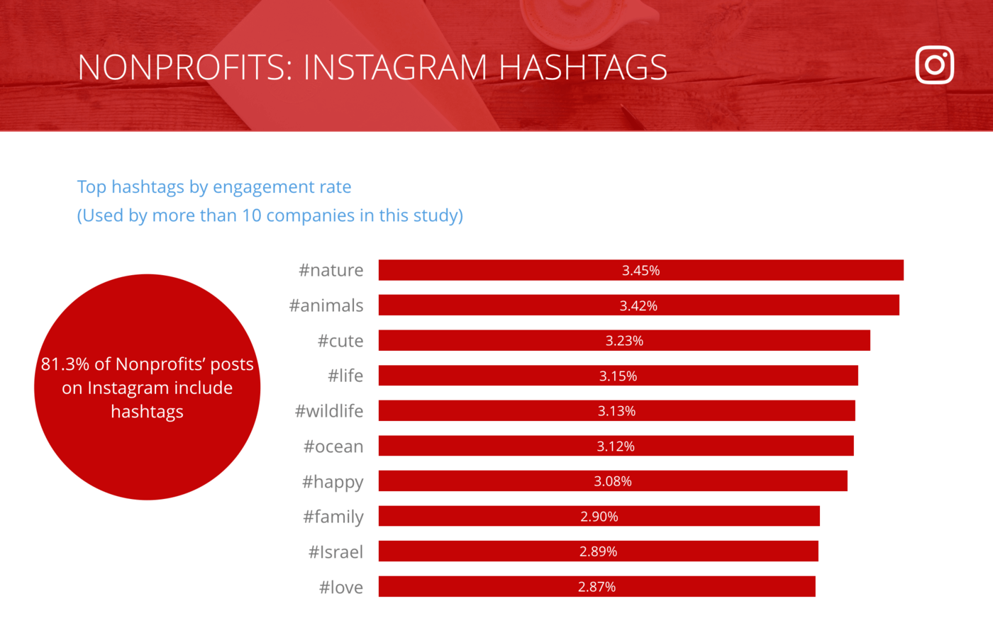 slide of Instagram Top Hashtags by Engagement Rate per Post, Nonprofit Organizations