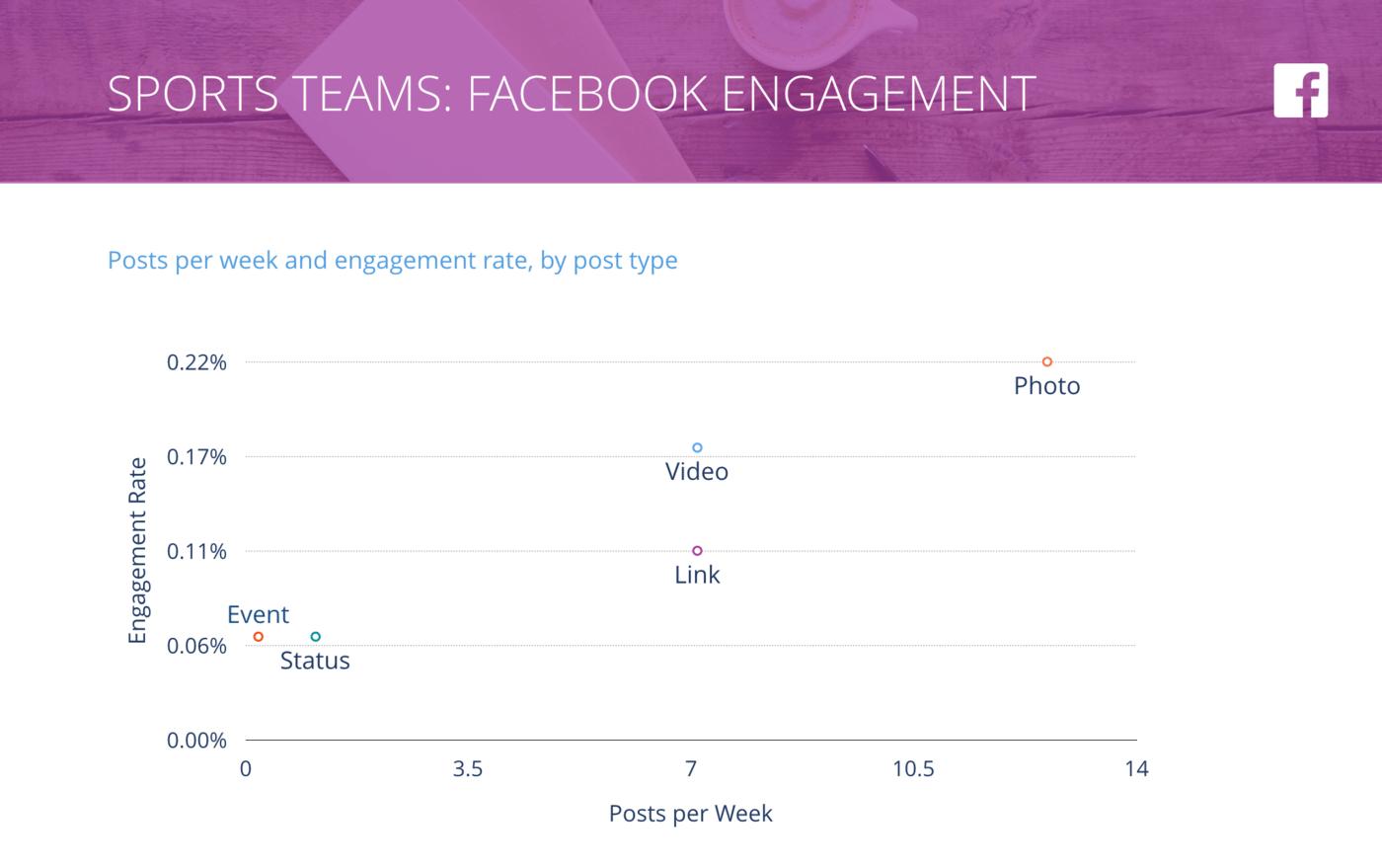 slide for Facebook Posts per Week vs. Engagement Rate per Post, Sports Teams