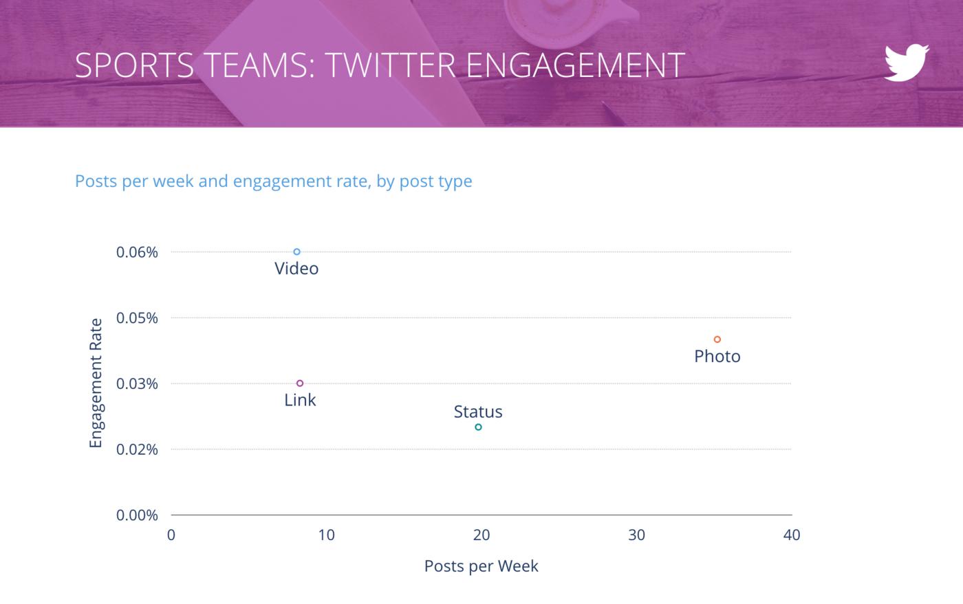 slide for Tweets per Week vs. Engagement Rate per Tweet, Sports Teams