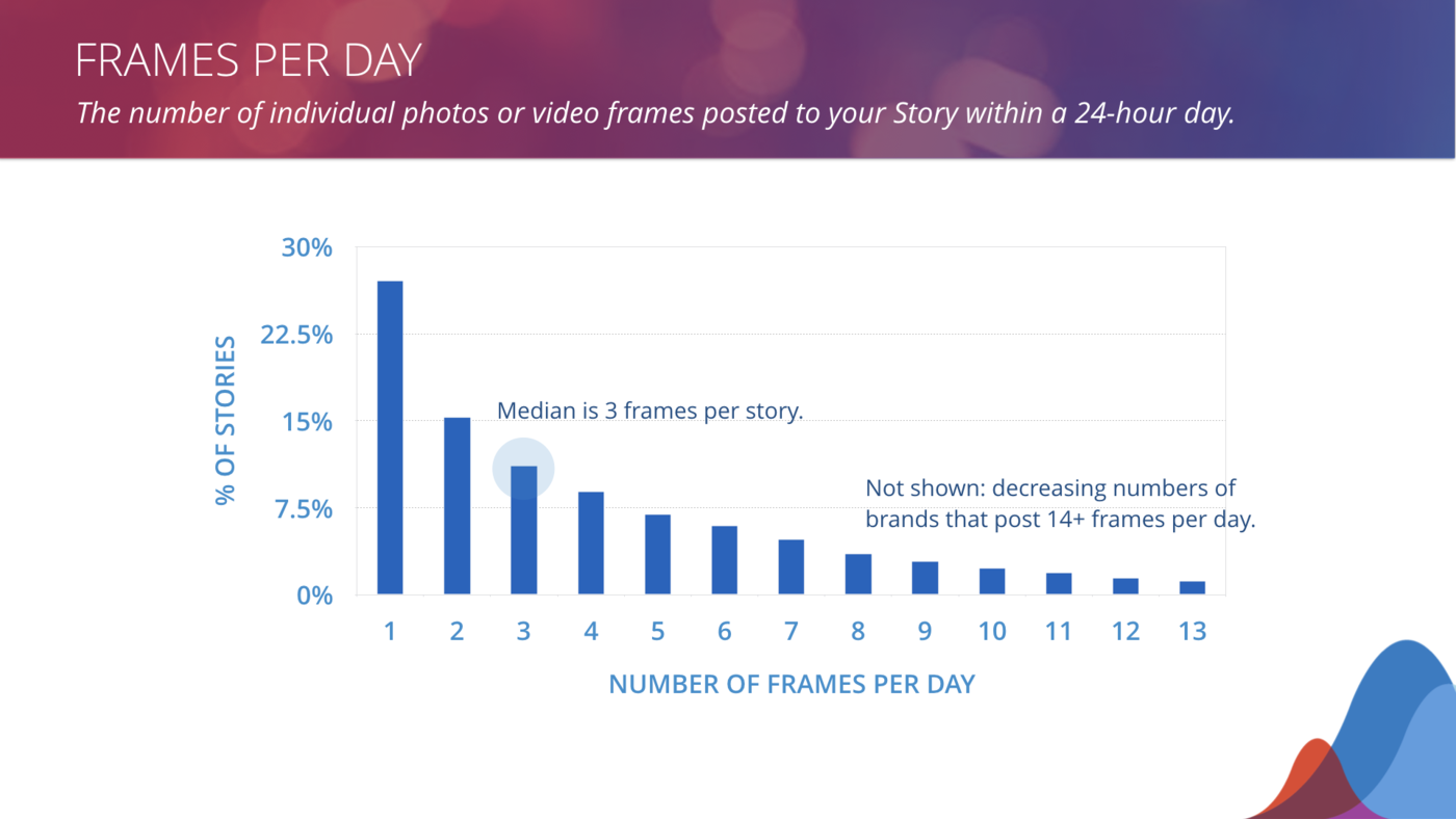 instagram stories frames per day benchmarks
