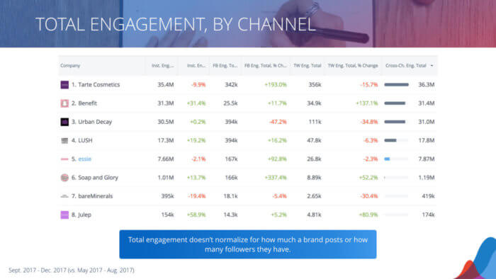 table of engagement breakdown for instagram facebook and twitter