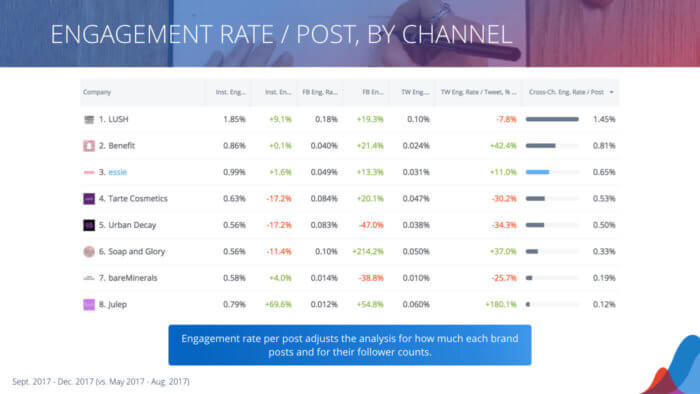 table of engagement rate per post
