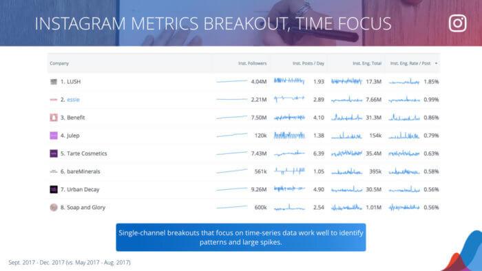 table of instagram metrics including sparklines