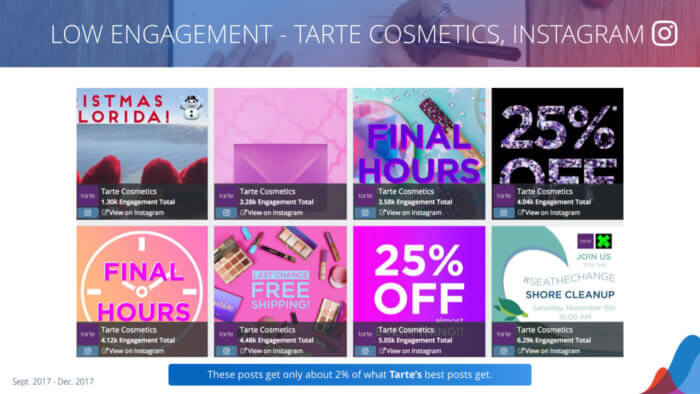 Tarte's lowest-engagement 8 posts on Instagram