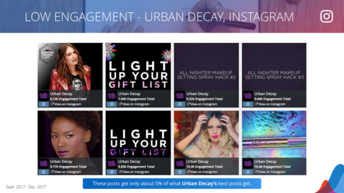 Urban Decay's lowest engagement Instagram posts