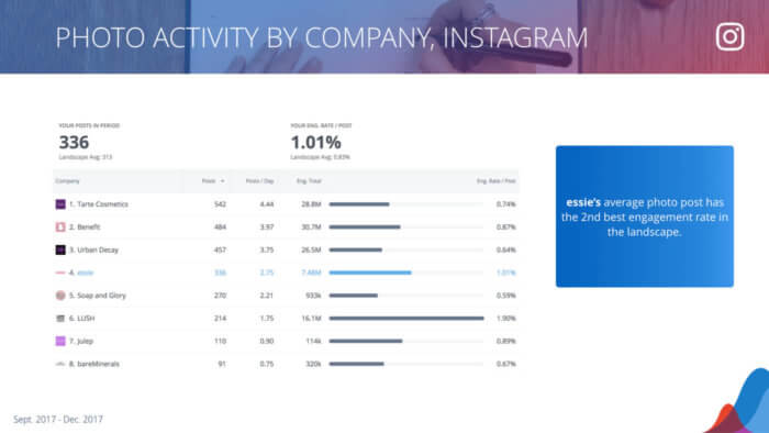 table breakdown of instagram photo performance.