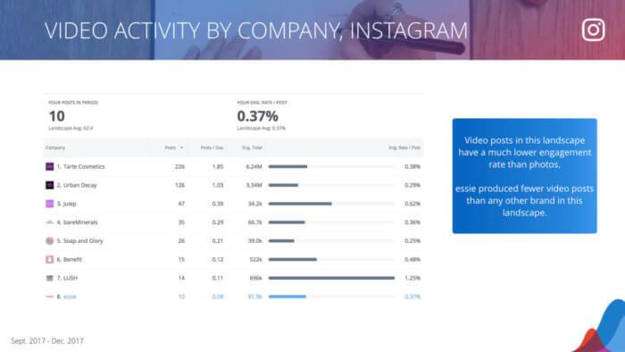 Breakdown by company of video posts on Instagram