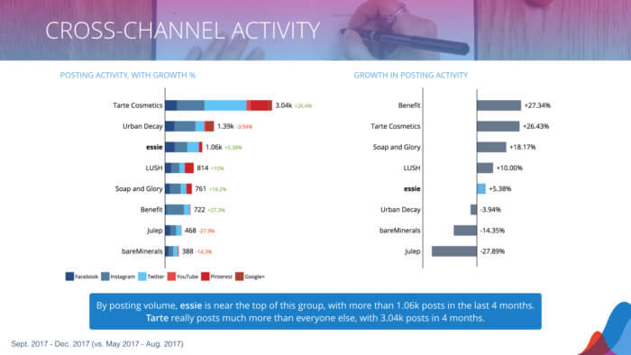 two bar charts showing social media posting activity
