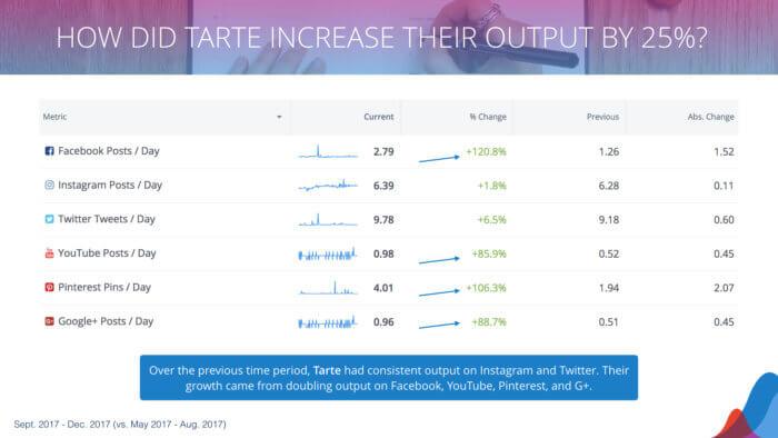 a breakdown of tarte's posting increase