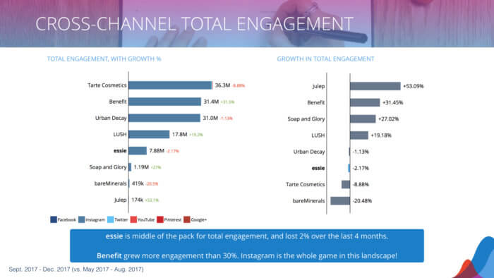 Cross-channel total engagement