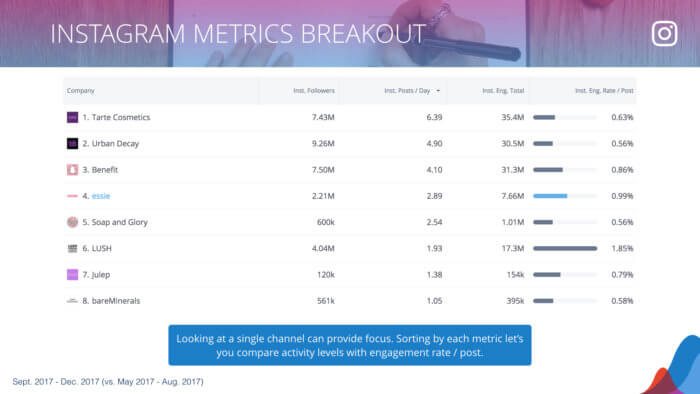table of instagram metrics