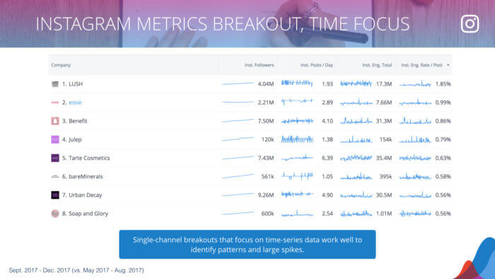 table of instagram metrics including sparklines