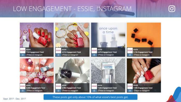 essie's 8 lowest engagement Instagram posts