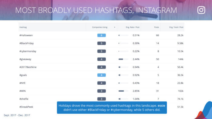 a table of Most broadly used hashtags on Instagram