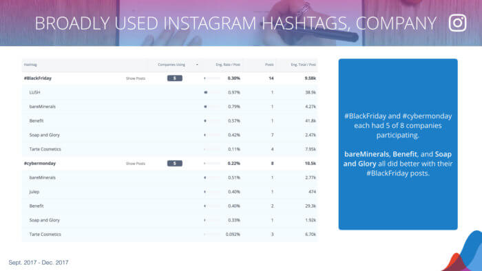 a table showing the breakdown of hashtag usage