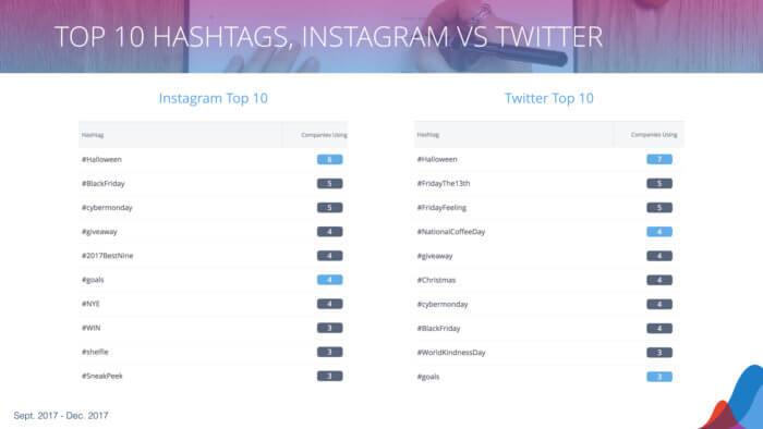 twitter vs instagram on hashtags