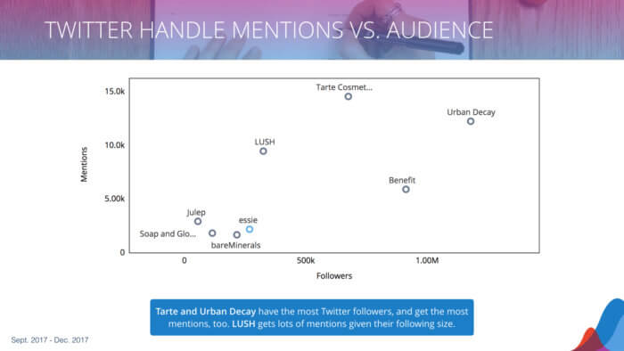 Plotting the relationship between Twitter audience and mentions