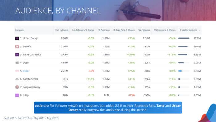by channel breakdown of social audience