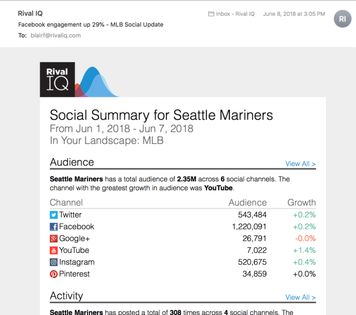 Email featuring a summary of social media analytics for the Seattle Mariners