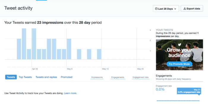 Bar graph of Twitter impressions over a 28-day period.