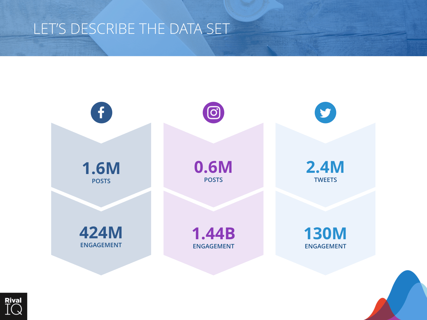 Post and engagement counts for Facebook, Instagram, and Twitter
