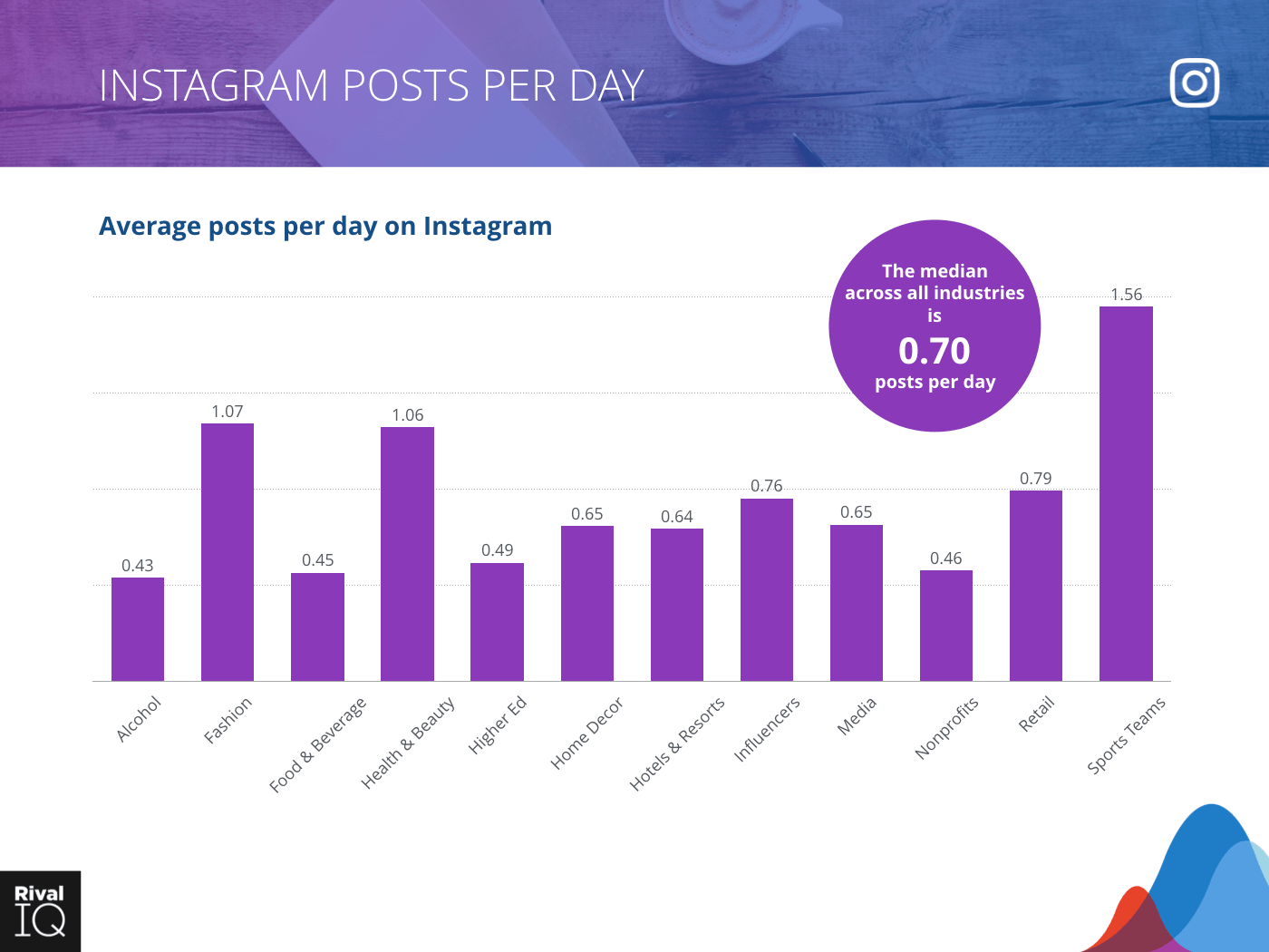 Bar graph showing Instagram posts per day, all industries where the median is .7