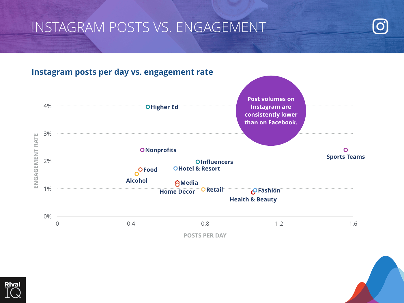 Scatter graph for Instagram posts per day vs. engagement rate, all industries - Sports Teams with highest at 1.6