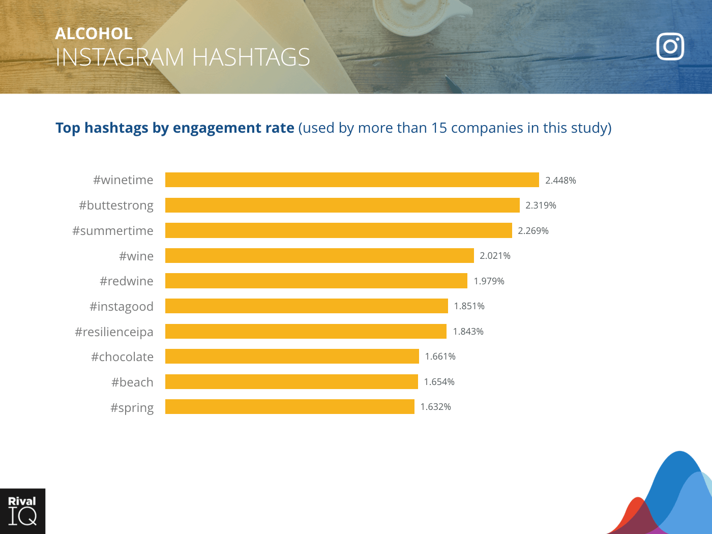 Alcohol Industry: bar graph, top hashtags by engagement rate on Instagram