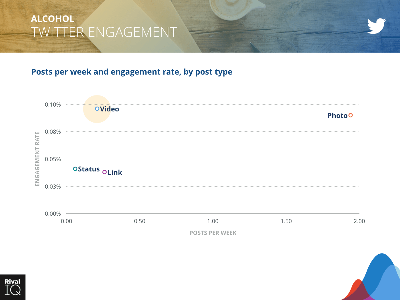Alcohol Industry: scatter graph, posts per week and engagement rate on Twitter by post type