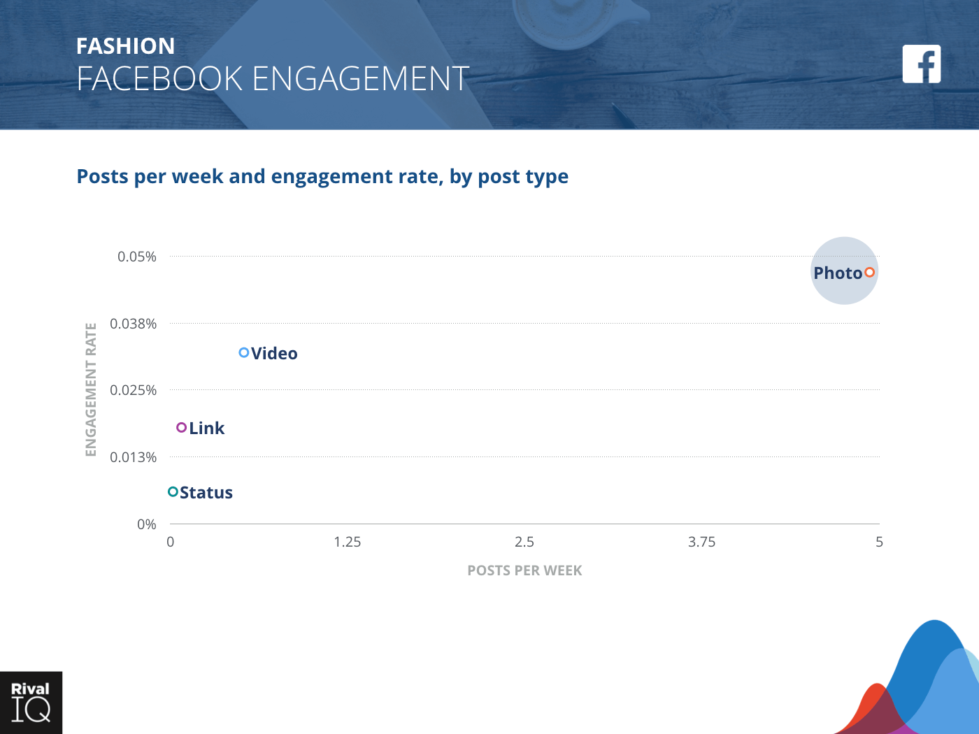 Fashion Industry: scatter graph, average post per week by type and engagement rate on Facebook