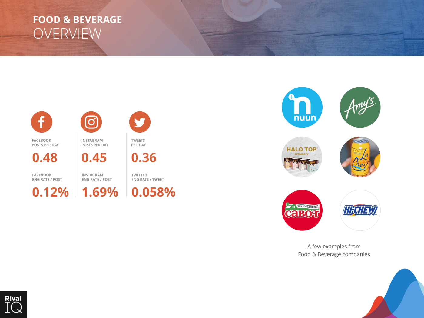 Food & Beverage Industry: Brand examples and average metrics, all channels