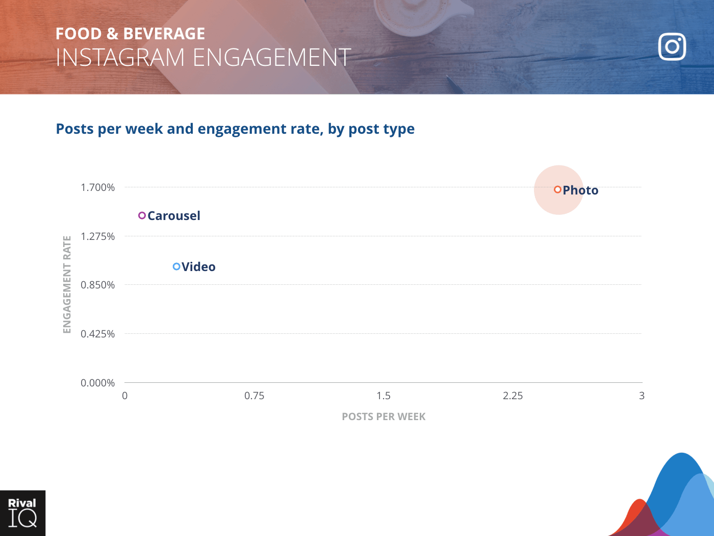 Food & Beverage Industry: scatter graph, average post per week by type and engagement rate on Instagram