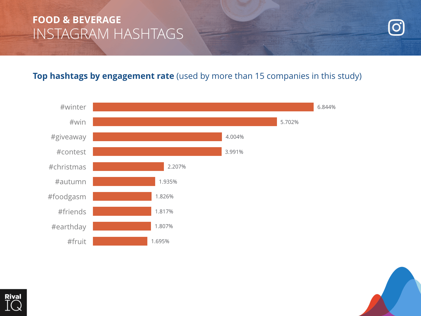 Food & Beverage Industry: bar graph, top hashtags by engagement rate on Instagram