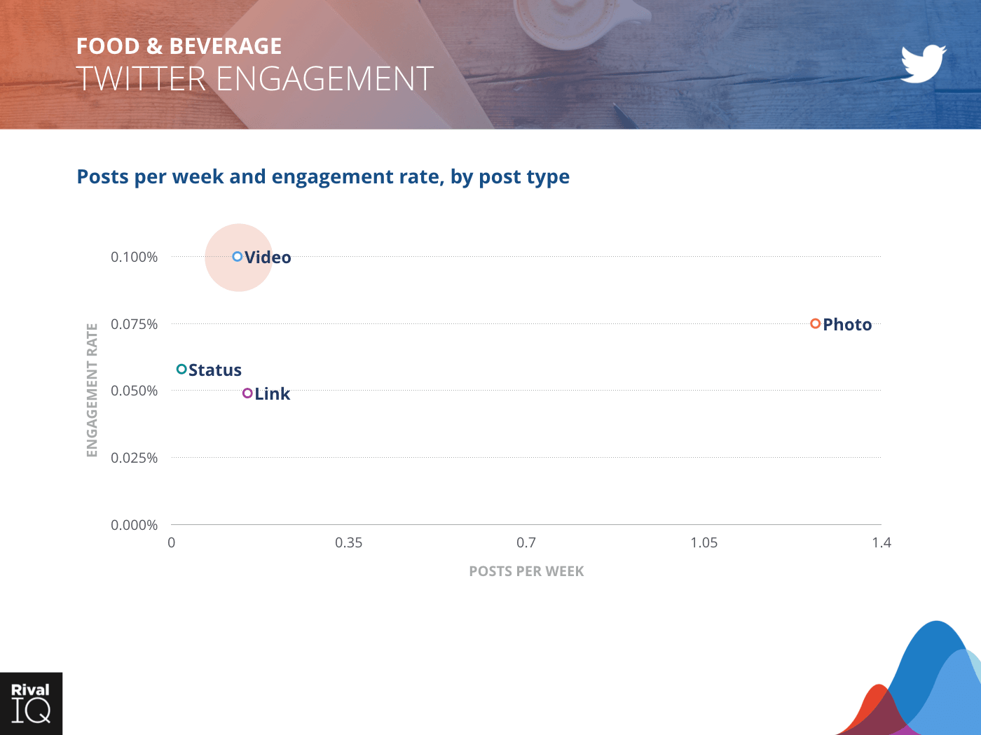 Food & Beverage Industry: scatter graph, posts per week and engagement rate on Twitter by post type