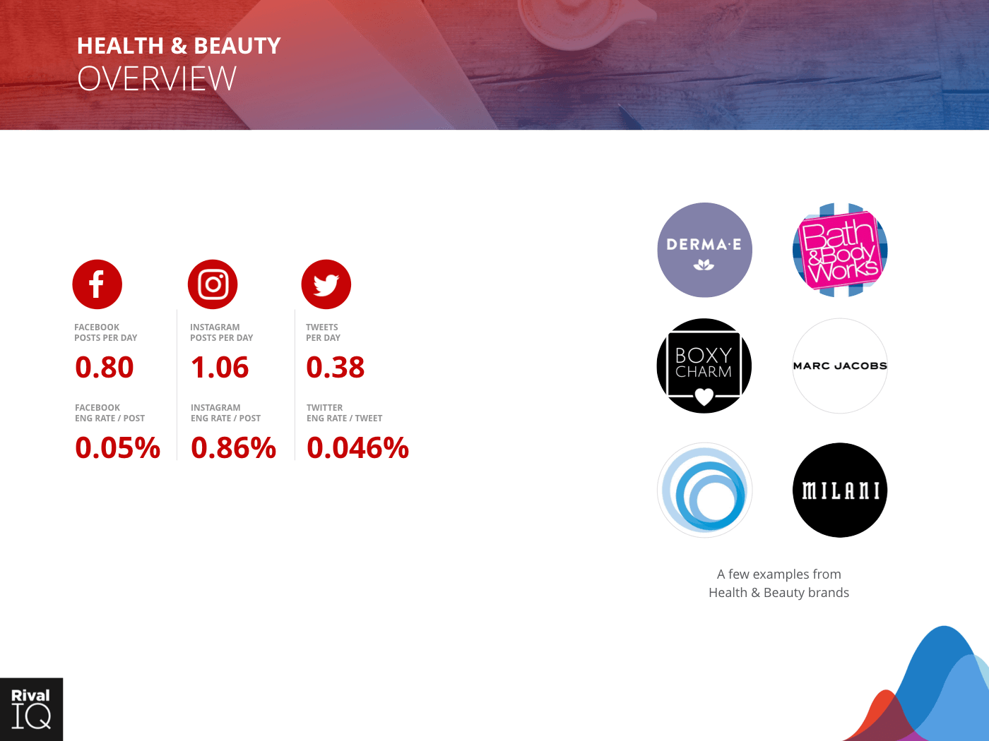 Health & Beauty Industry: Brand examples and average metrics, all channels