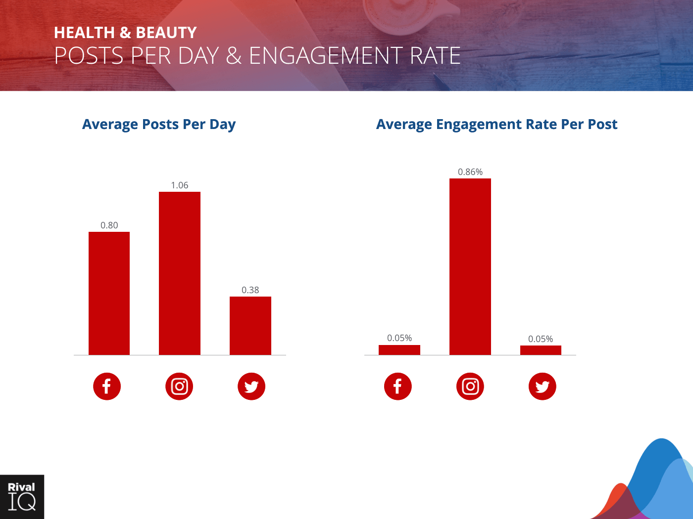 Health & Beauty Industry: Bar graph, average post per day and engagement rate, all channels.
