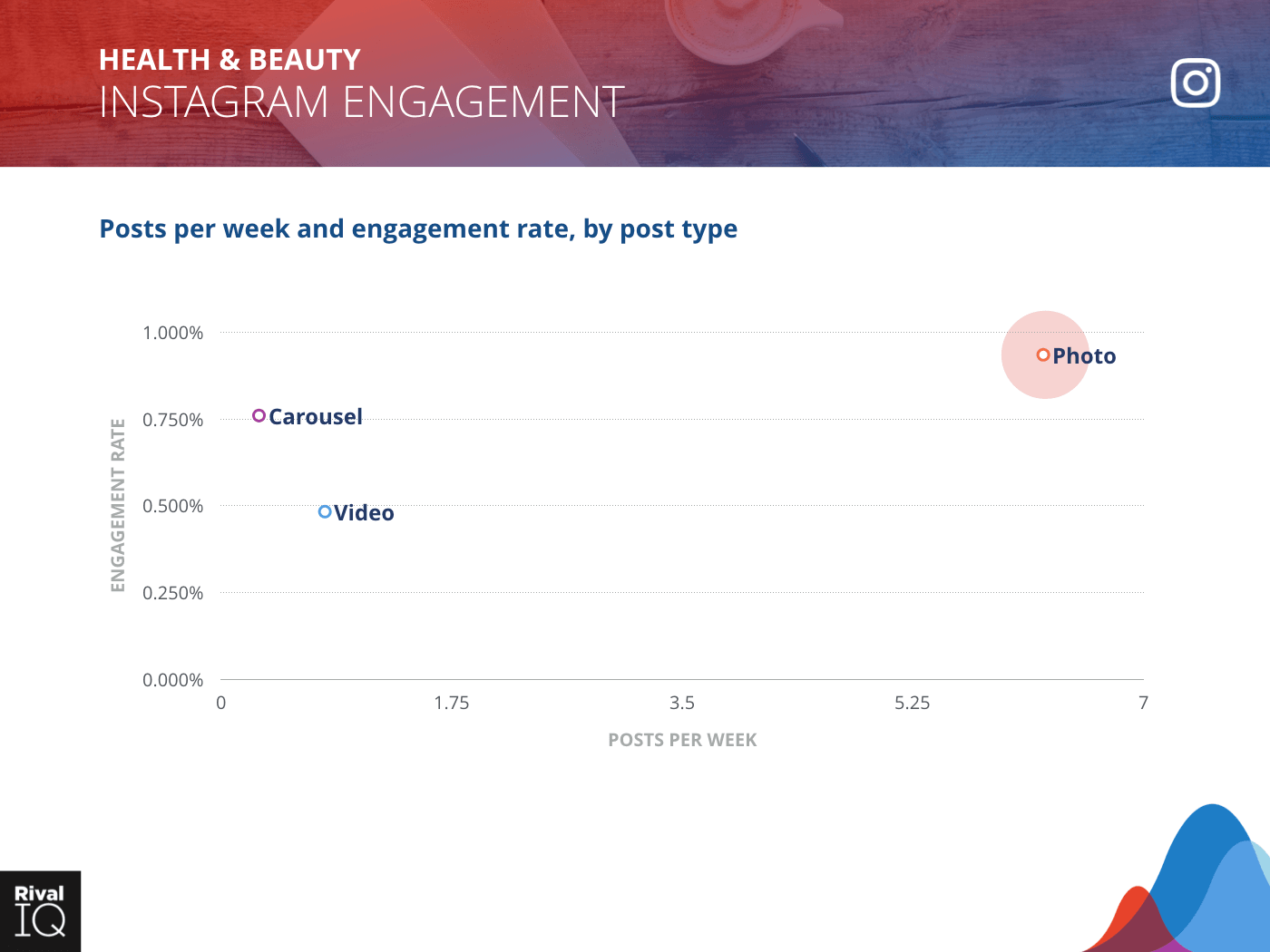 Health & Beauty Industry: scatter graph, average post per week by type and engagement rate on Instagram