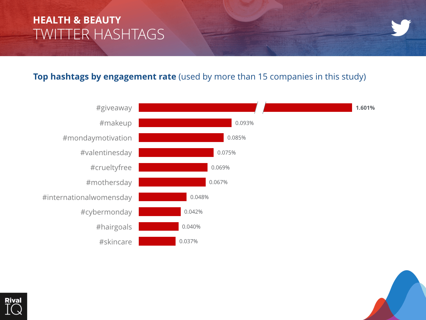 Health & Beauty Industry: bar graph, hashtags by engagement rate on Twitter