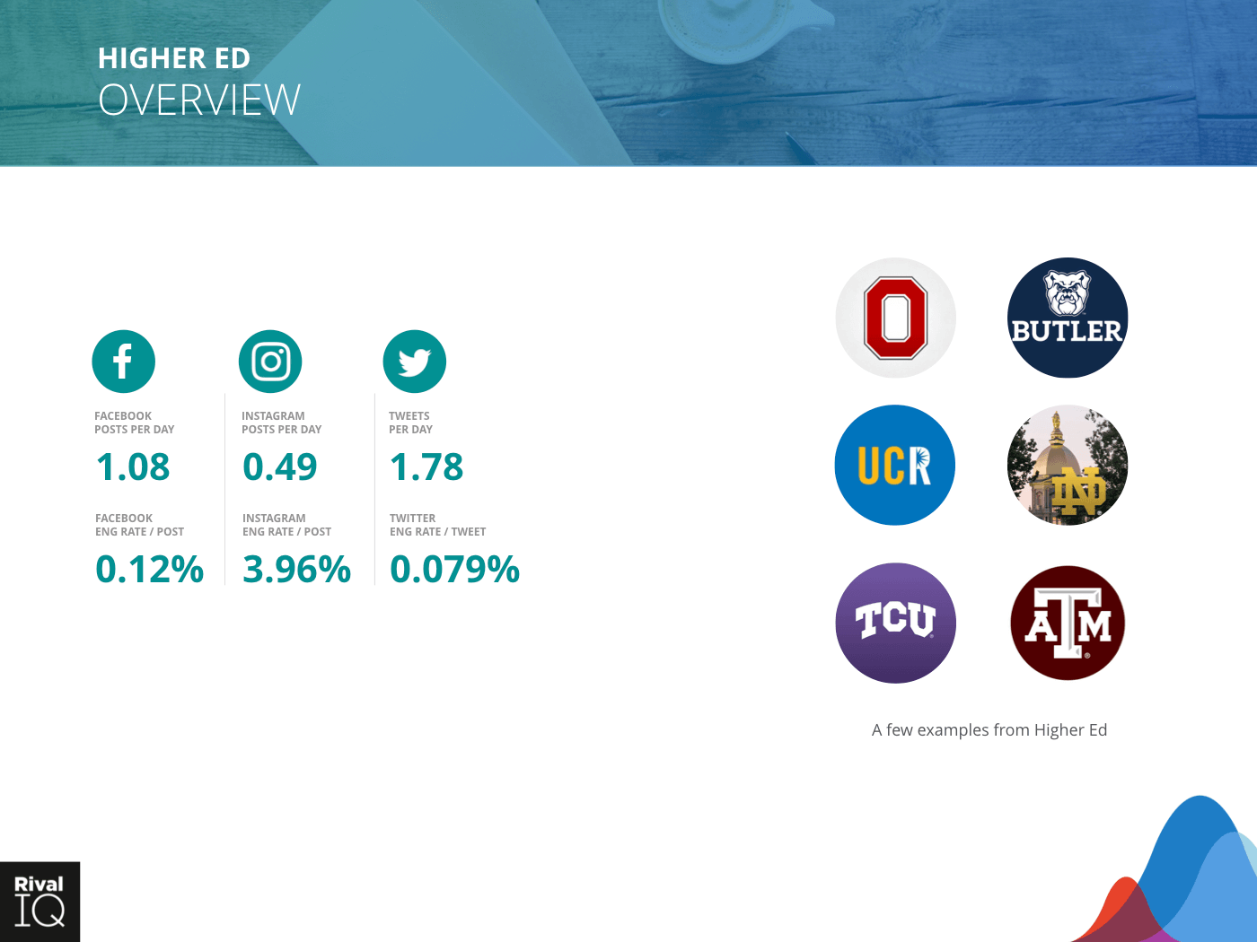 Higher Ed Industry: brand examples and average metrics, all channels